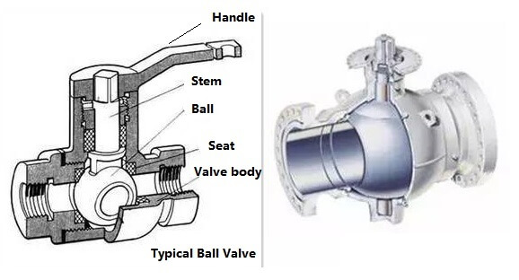 What Is Hydraulic Ball Valve Younglee Metal Products